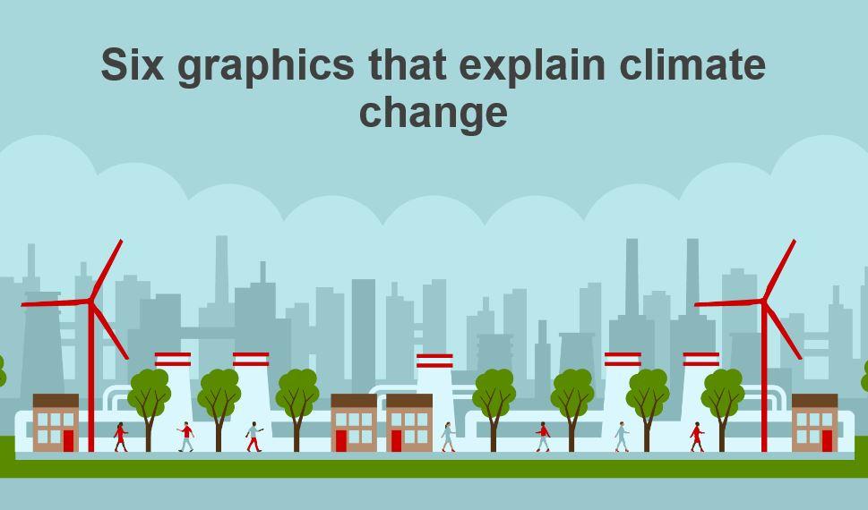 BBC: graphics explain climate change